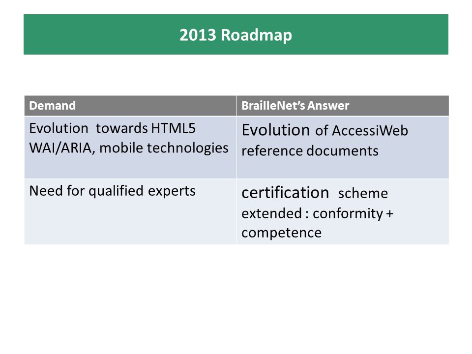 2013 Roadmap DemandBrailleNets Answer Evolution towards HTML5 WAI/ARIA, mobile technologies Evolution of AccessiWeb reference documents Need for qualified experts certification scheme extended : conformity + competence