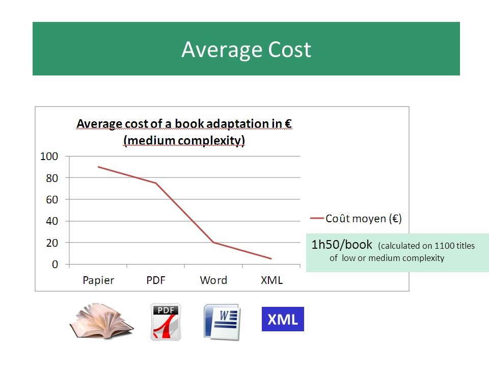 Average Cost XML 1h50/book (calculated on 1100 titles of low or medium complexity