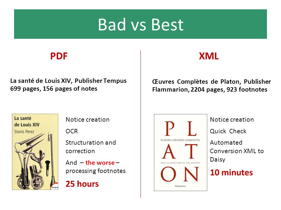 Bad vs Best La santé de Louis XIV, Publisher Tempus 699 pages, 156 pages of notes Notice creation OCR Structuration and correction And – the worse – processing footnotes 25 hours PDF Œuvres Complètes de Platon, Publisher Flammarion, 2204 pages, 923 footnotes Notice creation Quick Check Automated Conversion XML to Daisy 10 minutes XML