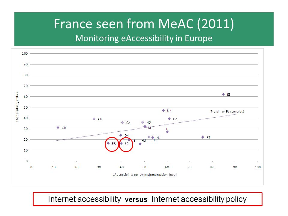 France seen from MeAC (2011) Monitoring eAccessibility in Europe Internet accessibility versus Internet accessibility policy