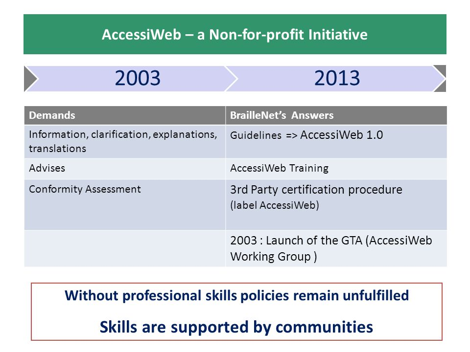 AccessiWeb – a Non-for-profit Initiative DemandsBrailleNets Answers Information, clarification, explanations, translations Guidelines => AccessiWeb 1.