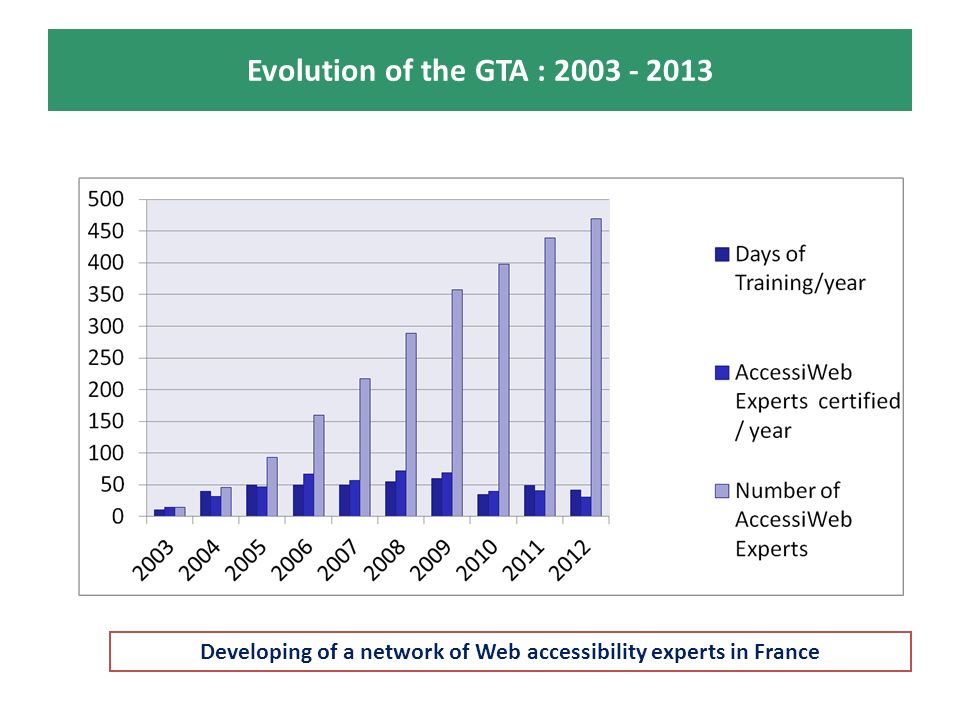 Evolution of the GTA : 2003 - 2013 Developing of a network of Web accessibility experts in France