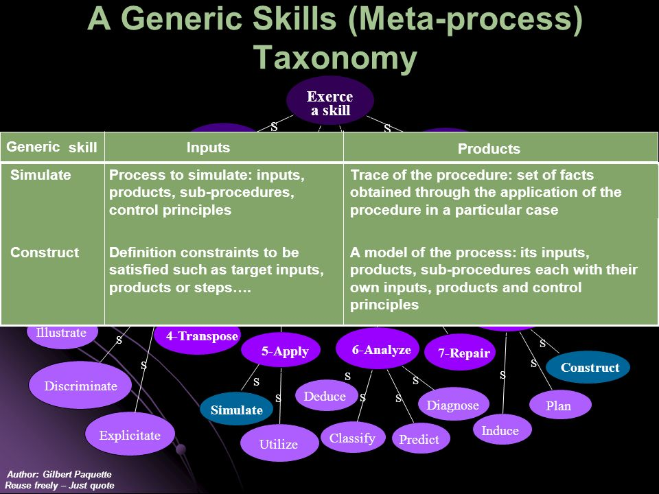 Author: Gilbert Paquette Reuse freely – Just quote A Generic Skills (Meta-process) Taxonomy S Identify S Illustrate Memorize Utilize S S S Classify Co