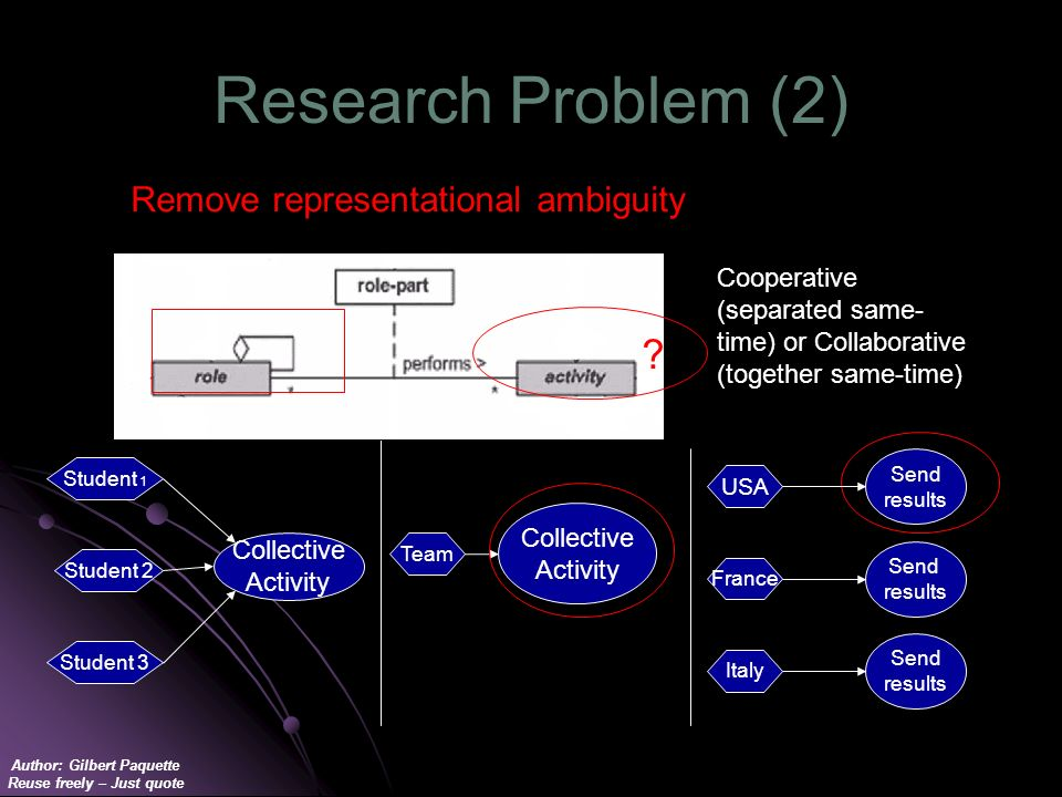 Author: Gilbert Paquette Reuse freely – Just quote Research Problem (2) Collective Activity Team Remove representational ambiguity Cooperative (separa