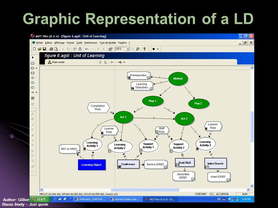 Author: Gilbert Paquette Reuse freely – Just quote Graphic Representation of a LD