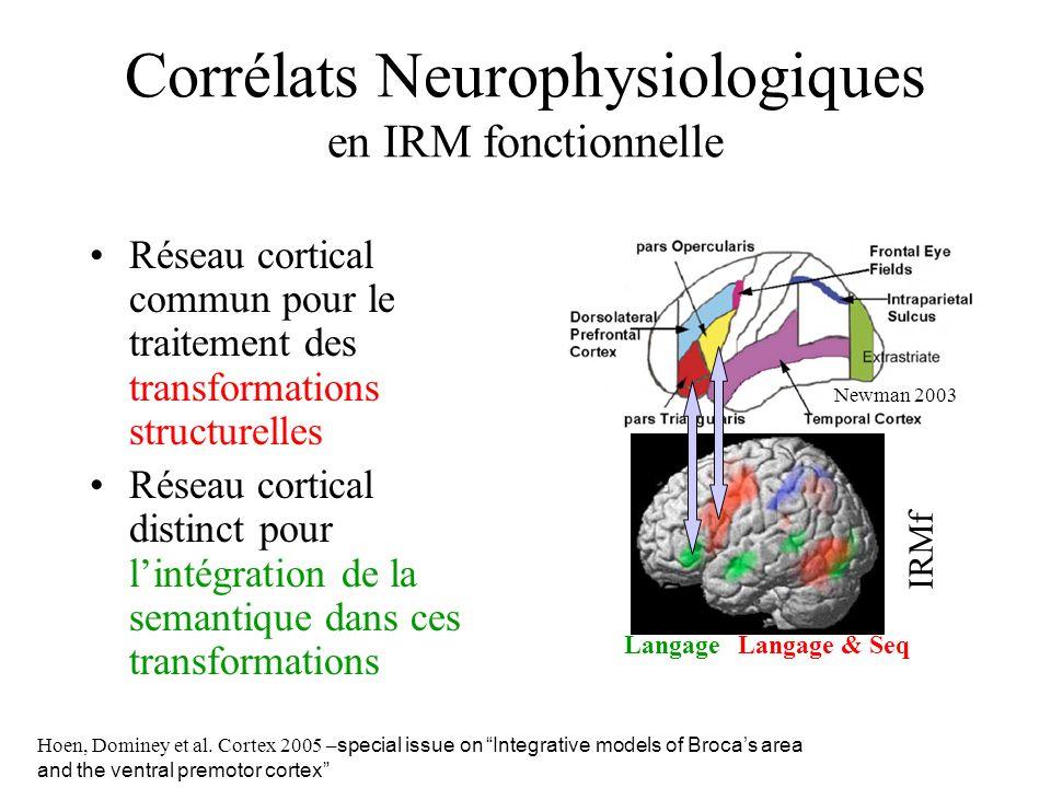 Corrélats Neurophysiologiques en IRM fonctionnelle Réseau cortical commun pour le traitement des transformations structurelles Réseau cortical distinct pour lintégration de la semantique dans ces transformations Newman 2003 IRMf LangageLangage & Seq Hoen, Dominey et al.