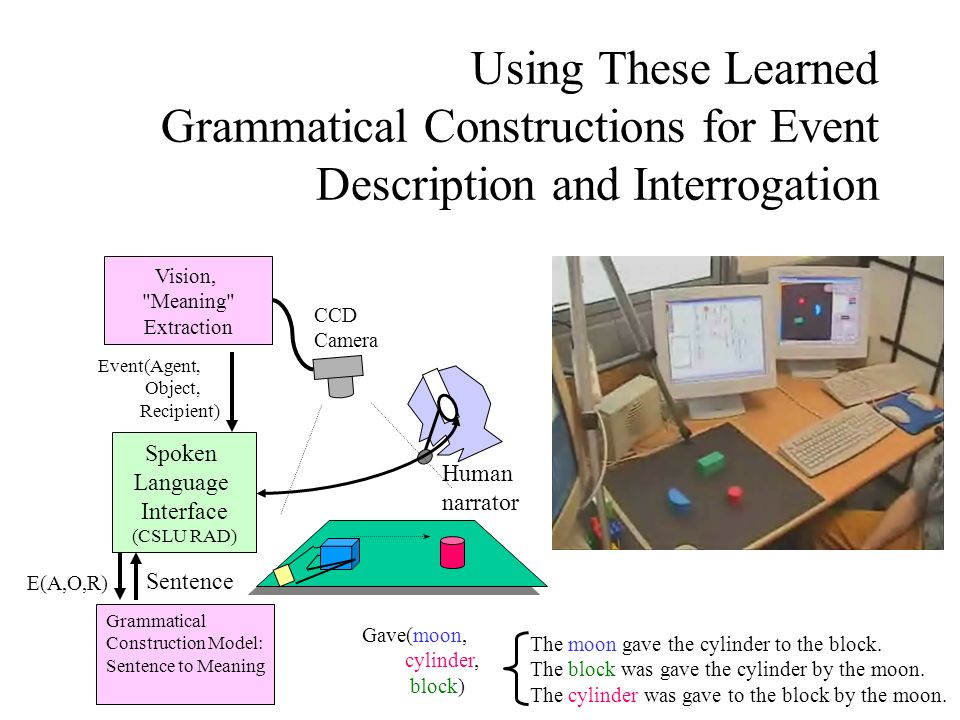 Using These Learned Grammatical Constructions for Event Description and Interrogation Human narrator Vision, Meaning Extraction Spoken Language Interface (CSLU RAD) Grammatical Construction Model: Sentence to Meaning The moon gave the cylinder to the block.