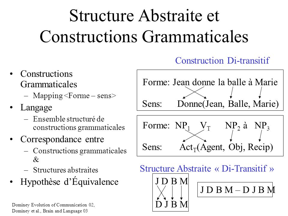 Structure Abstraite et Constructions Grammaticales Constructions Grammaticales –Mapping Langage –Ensemble structuré de constructions grammaticales Correspondance entre –Constructions grammaticales & –Structures abstraites Hypothèse dÉquivalence Forme: NP 1 V T NP 2 à NP 3 Sens: Act T (Agent, Obj, Recip) Forme: Jean donne la balle à Marie Sens: Donne(Jean, Balle, Marie) Construction Di-transitif J D B M – D J B M Structure Abstraite « Di-Transitif » Dominey Evolution of Communication 02, Dominey et al., Brain and Language 03 J D B M D J B M