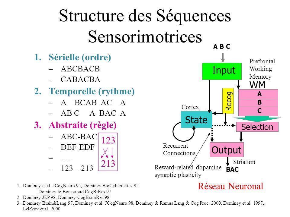 Structure des Séquences Sensorimotrices 1.Sérielle (ordre) –ABCBACB –CABACBA 2.Temporelle (rythme) –A BCAB AC A 3.Abstraite (règle) –ABC-BAC –DEF-EDF –….