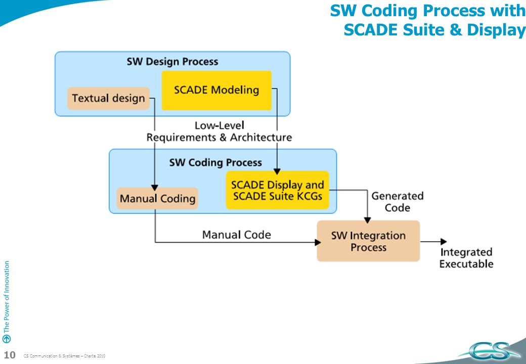 CS Communication & Systèmes – Charte 2010 10 SW Coding Process with SCADE Suite & Display