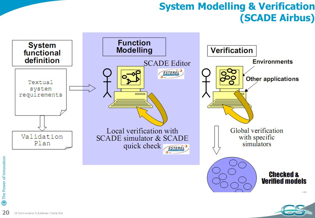 CS Communication & Systèmes – Charte 2010 20 System Modelling & Verification (SCADE Airbus)