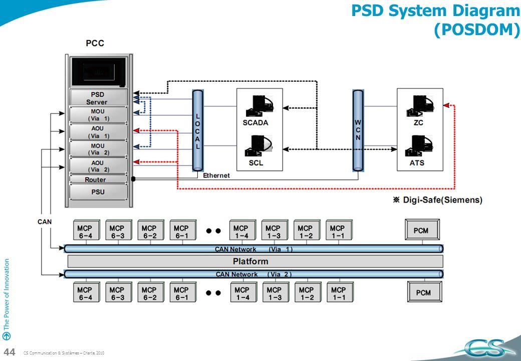 CS Communication & Systèmes – Charte 2010 44 PSD System Diagram (POSDOM)