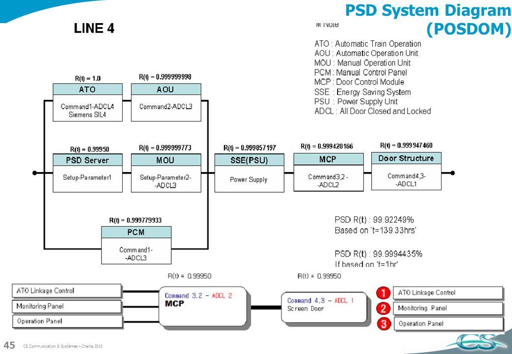 CS Communication & Systèmes – Charte 2010 45 PSD System Diagram (POSDOM)
