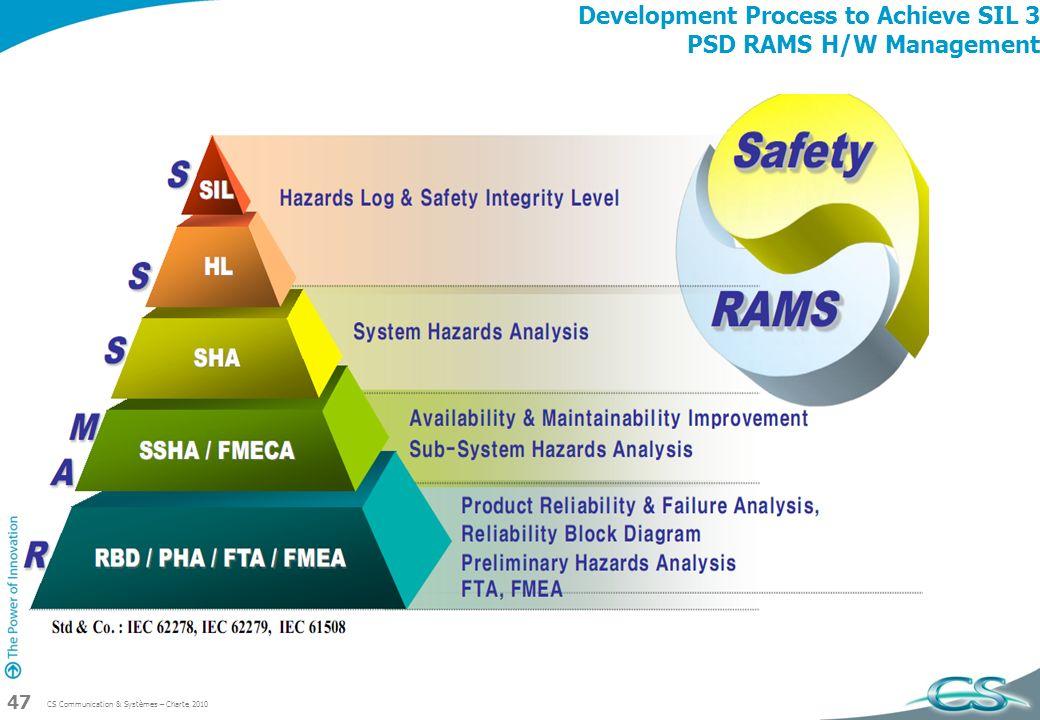 CS Communication & Systèmes – Charte 2010 47 Development Process to Achieve SIL 3 PSD RAMS H/W Management