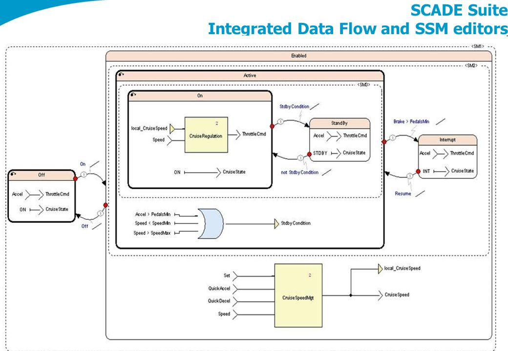 CS Communication & Systèmes – Charte 2010 5 SCADE Suite Integrated Data Flow and SSM editors