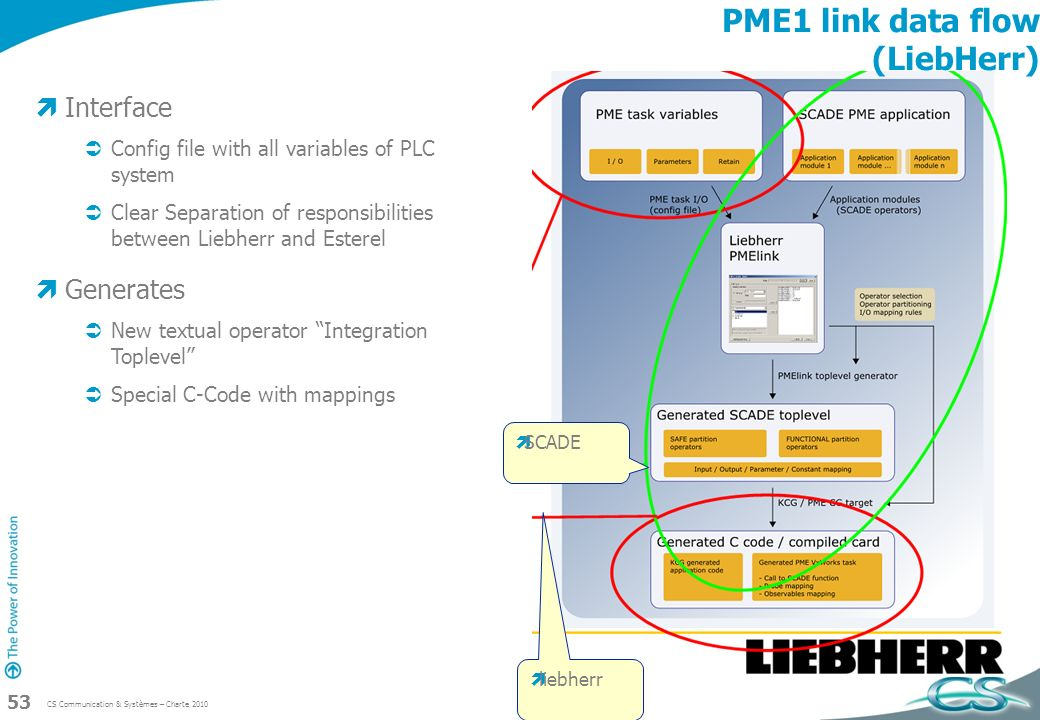 CS Communication & Systèmes – Charte 2010 53 PME1 link data flow (LiebHerr) Interface Config file with all variables of PLC system Clear Separation of