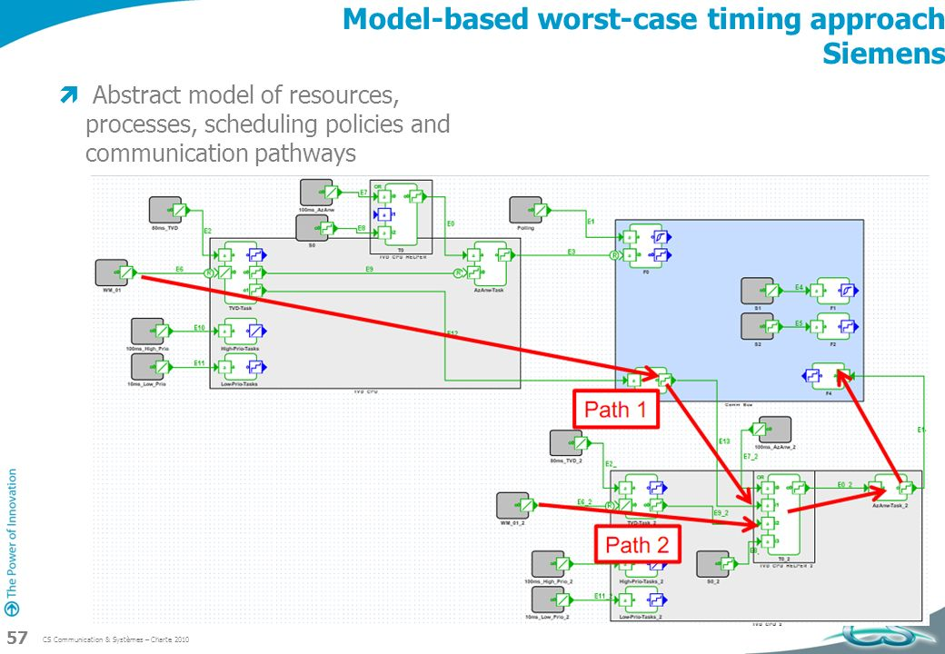 CS Communication & Systèmes – Charte 2010 57 Model-based worst-case timing approach Siemens Abstract model of resources, processes, scheduling policie