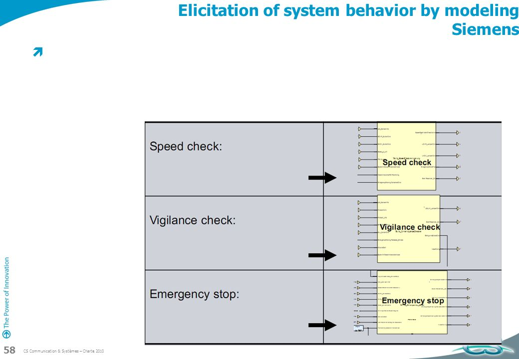 CS Communication & Systèmes – Charte 2010 58 Elicitation of system behavior by modeling Siemens