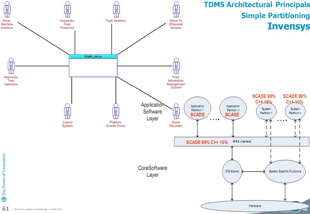 CS Communication & Systèmes – Charte 2010 61 TDMS Architectural Principals Simple Partitioning Invensys
