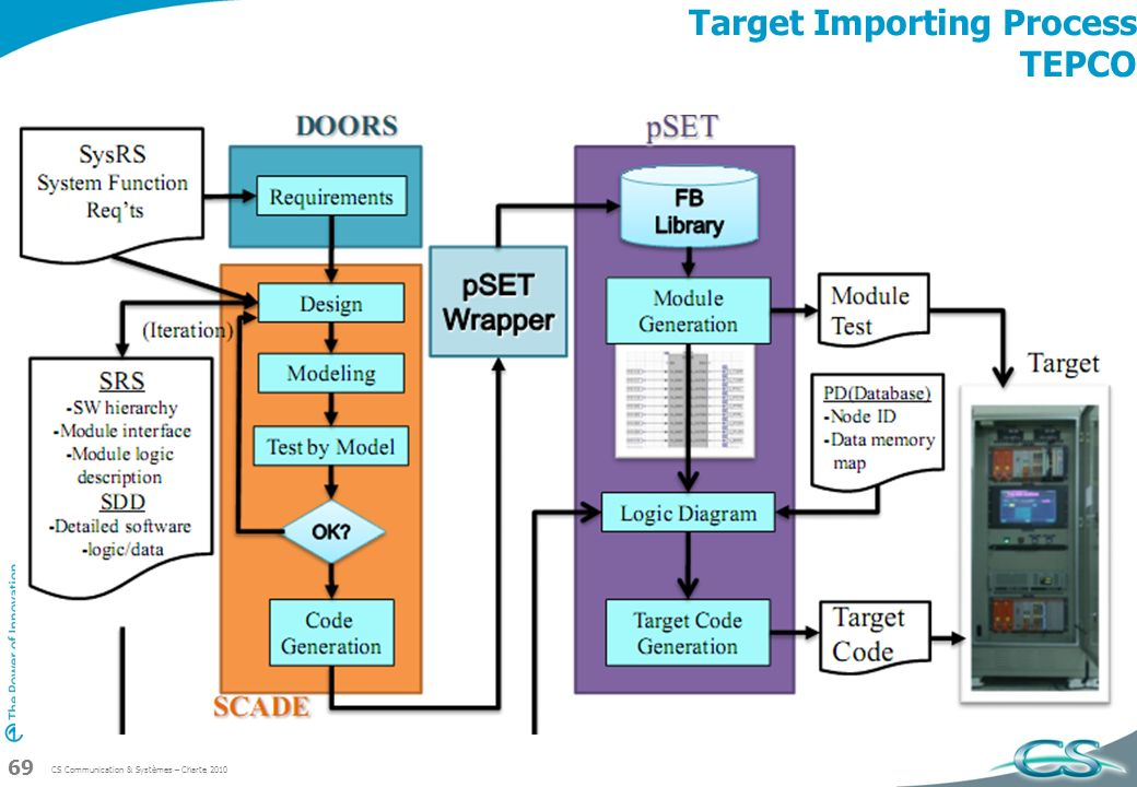 CS Communication & Systèmes – Charte 2010 69 Target Importing Process TEPCO