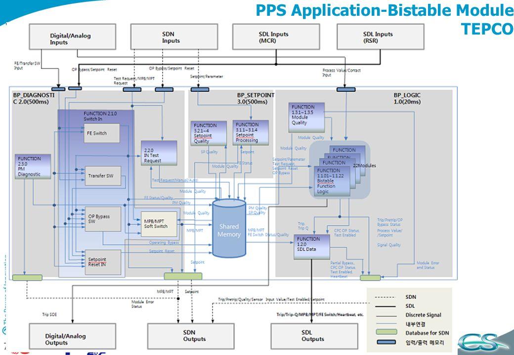 CS Communication & Systèmes – Charte 2010 71 PPS Application-Bistable Module TEPCO