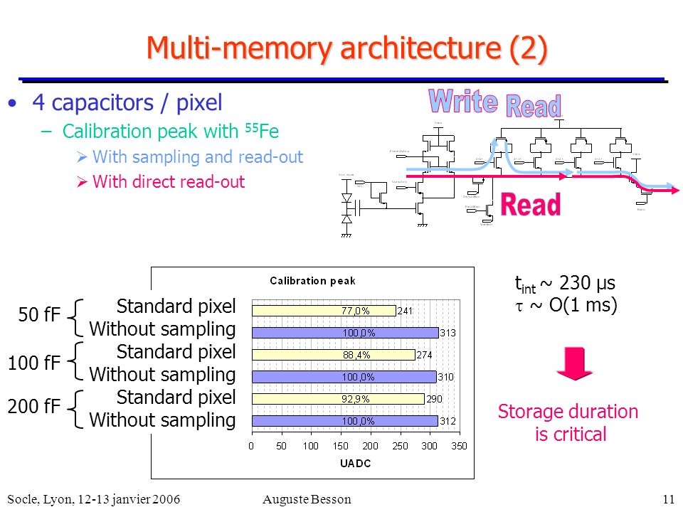 Socle, Lyon, 12-13 janvier 2006Auguste Besson11 Multi-memory architecture (2) 4 capacitors / pixel –Calibration peak with 55 Fe With sampling and read-out With direct read-out Standard pixel Without sampling Standard pixel Without sampling Standard pixel Without sampling 50 fF 100 fF 200 fF t int ~ 230 μs ~ O(1 ms) Storage duration is critical