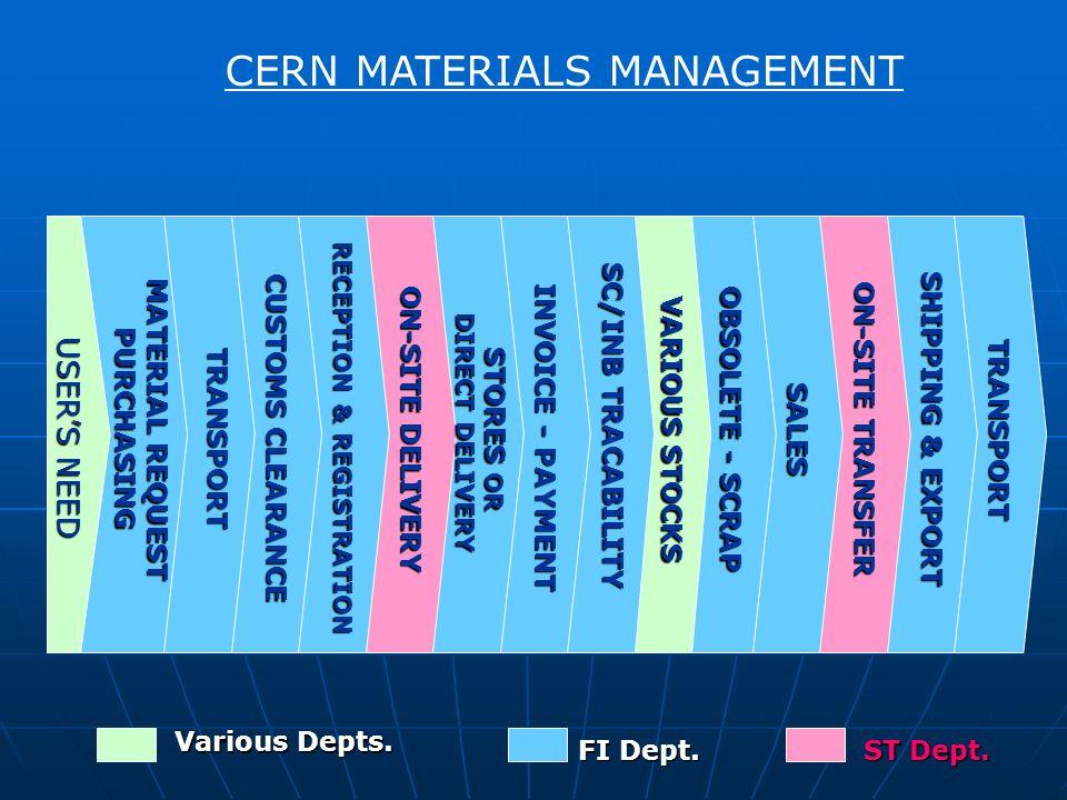 CERN MATERIALS MANAGEMENT FI Dept. ST Dept.
