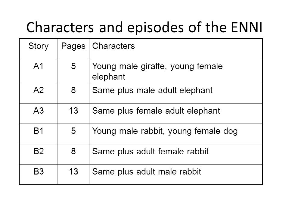 Characters and episodes of the ENNI StoryPagesCharacters A15Young male giraffe, young female elephant A28Same plus male adult elephant A313Same plus f