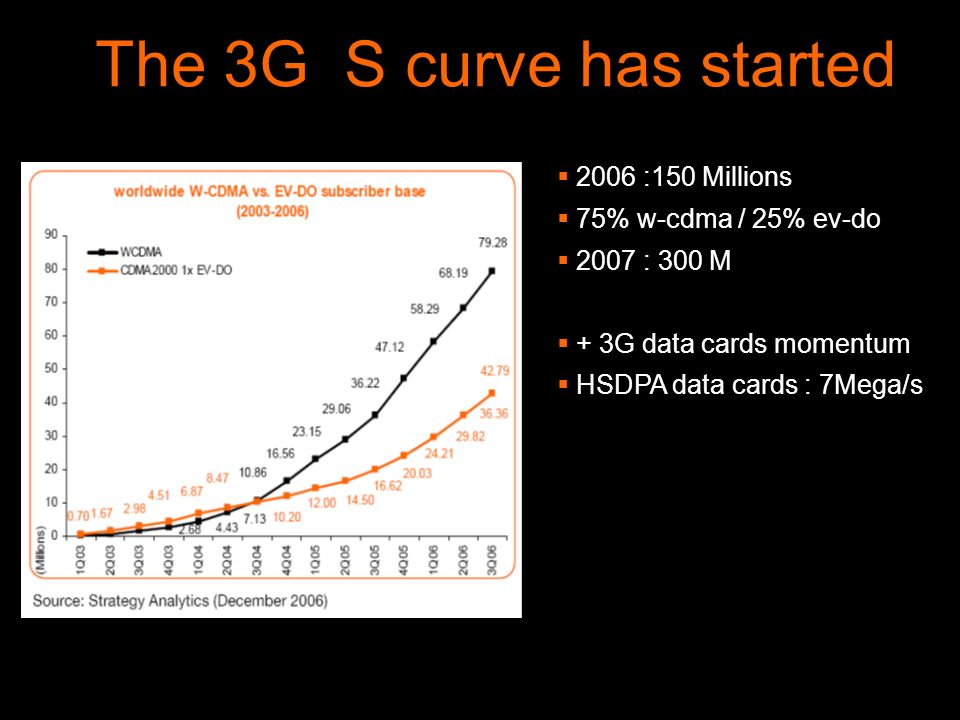 2006 :150 Millions 75% w-cdma / 25% ev-do 2007 : 300 M + 3G data cards momentum HSDPA data cards : 7Mega/s The 3G S curve has started