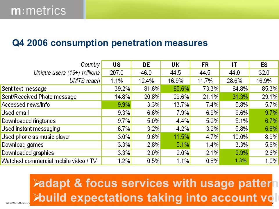 © 2007 MMetrics, Inc. All rights reserved Except where otherwise specified, all data is for: 3 month average ending Feb 07 Q4 2006 consumption penetra