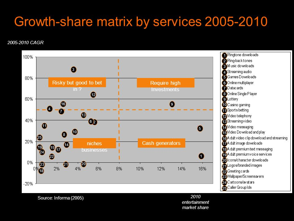Growth-share matrix by services 2005-2010 Source: Informa (2005) 2005-2010 CAGR 2010 entertainment market share 1 2 5 2 3 3 4 5 6 7 13 8 10 8 6 22 12 9 9 11 12 14 15 16 18 19 13 14 15 16 20 1 24 17 18 19 20 2321 22 23 25 24 25 4 7 Risky but good to bet in .