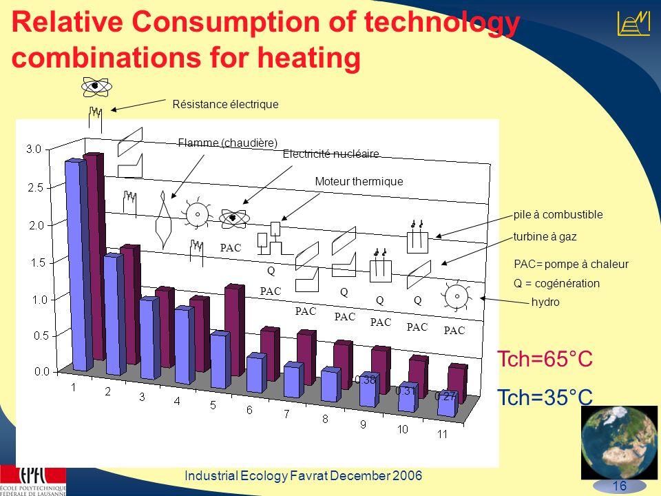 Industrial Ecology Favrat December 2006 16 Relative Consumption of technology combinations for heating PAC Q Q Q Q Tch=65°C Tch=35°C 0.27 0.31 0.38 hy