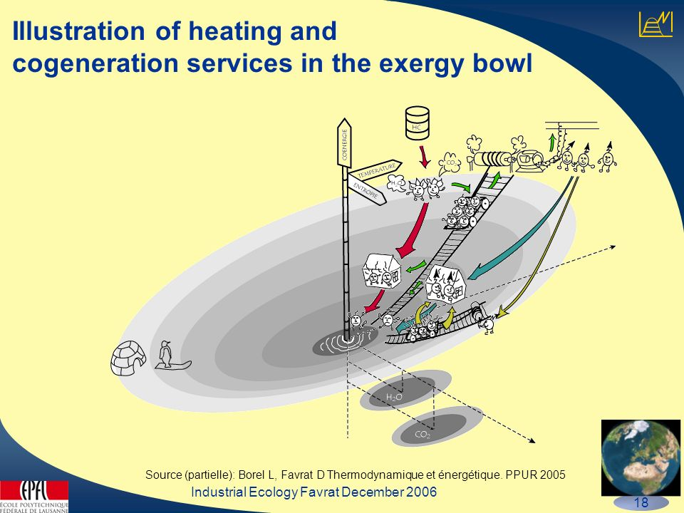Industrial Ecology Favrat December 2006 18 Illustration of heating and cogeneration services in the exergy bowl Source (partielle): Borel L, Favrat D