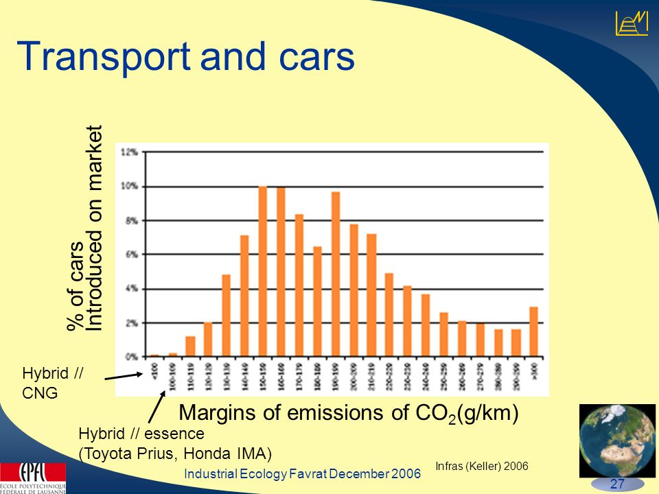 Industrial Ecology Favrat December 2006 27 Transport and cars Margins of emissions of CO 2 (g/km) % of cars Introduced on market Hybrid // essence (Toyota Prius, Honda IMA) Infras (Keller) 2006 Hybrid // CNG