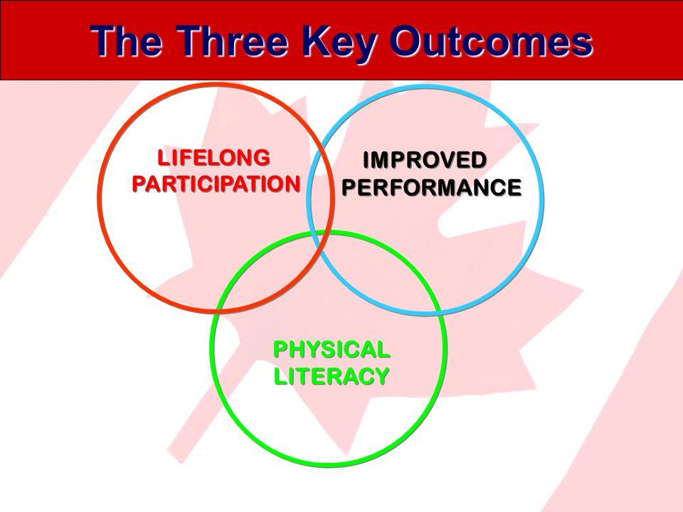 LTOD Goals? Focus on improving performance, not punishing failure.