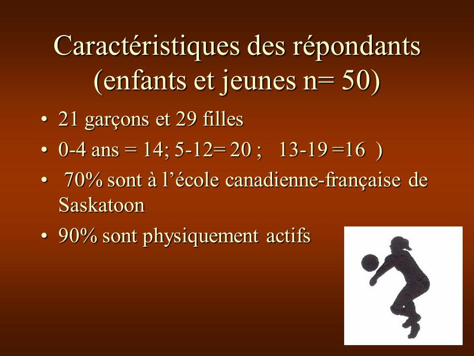 Caractéristiques des répondants (enfants et jeunes n= 50) 21 garçons et 29 filles21 garçons et 29 filles 0-4 ans = 14; 5-12= 20 ; 13-19 =16 )0-4 ans = 14; 5-12= 20 ; 13-19 =16 ) 70% sont à lécole canadienne-française de Saskatoon 70% sont à lécole canadienne-française de Saskatoon 90% sont physiquement actifs90% sont physiquement actifs