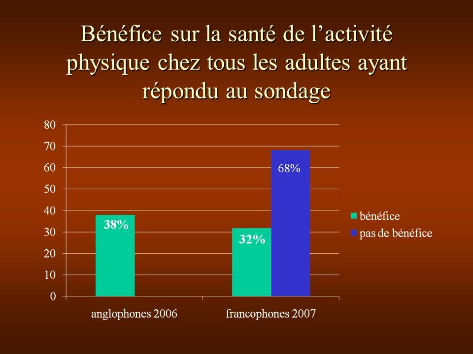 Bénéfice sur la santé de lactivité physique chez tous les adultes ayant répondu au sondage