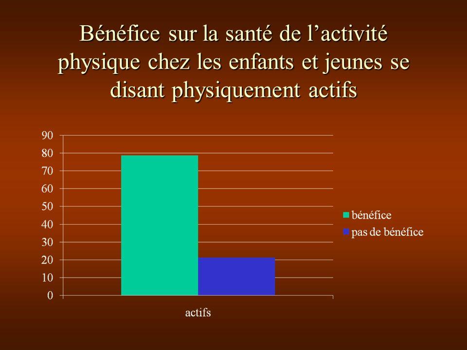 Bénéfice sur la santé de lactivité physique chez les enfants et jeunes se disant physiquement actifs