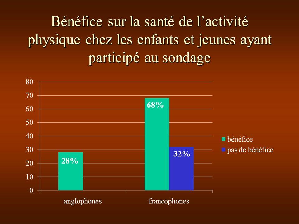 Bénéfice sur la santé de lactivité physique chez les enfants et jeunes ayant participé au sondage