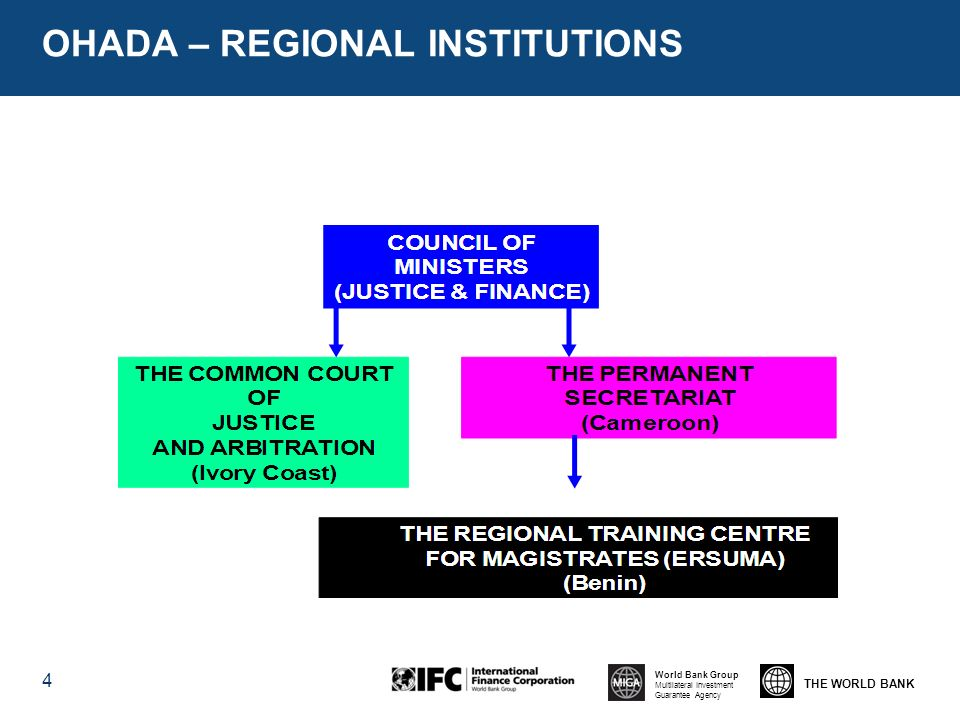 THE WORLD BANK World Bank Group Multilateral Investment Guarantee Agency OHADA – REGIONAL INSTITUTIONS 4