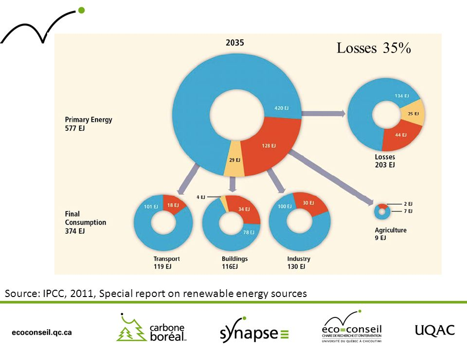 Source: IPCC, 2011, Special report on renewable energy sources Losses 35%