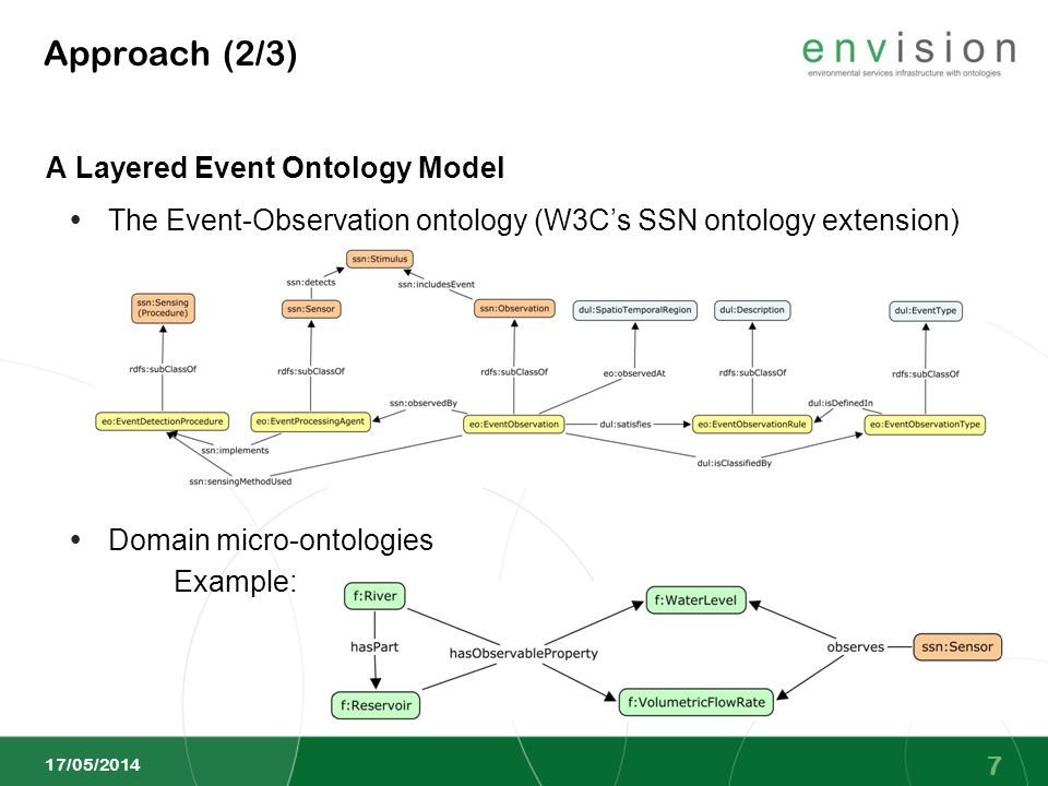 Approach (2/3) A Layered Event Ontology Model 17/05/2014 7 The Event-Observation ontology (W3Cs SSN ontology extension) Domain micro-ontologies Exampl