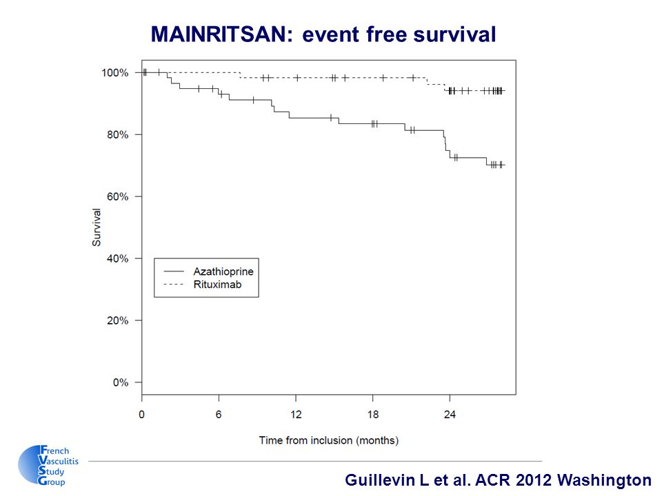 Guillevin L et al. ACR 2012 Washington MAINRITSAN: event free survival