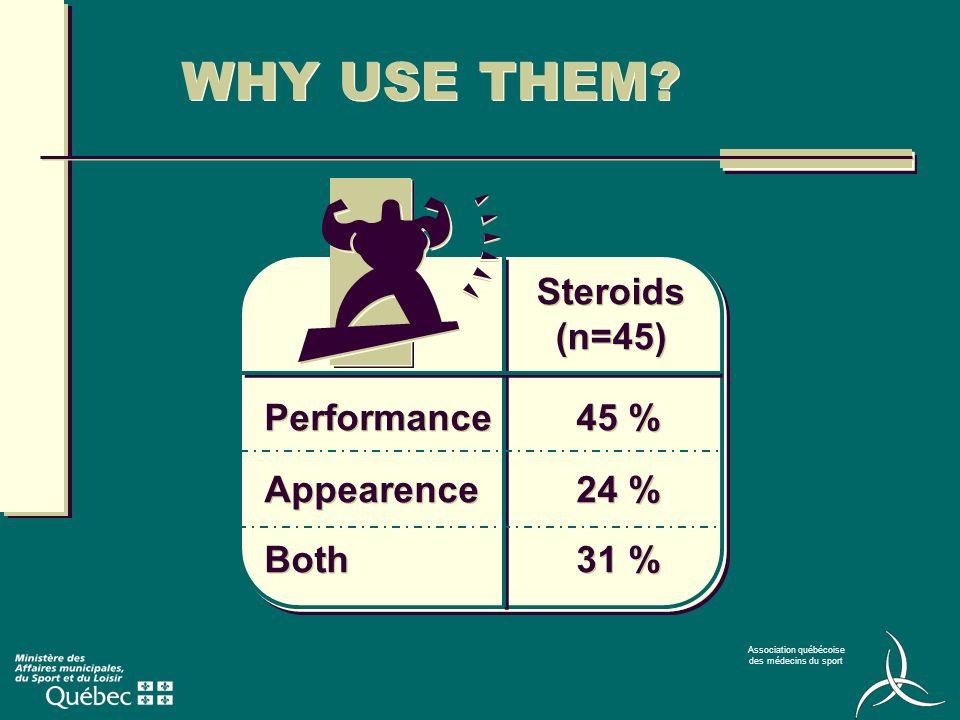 Association québécoise des médecins du sport Therapeutic use Anabolic hormone (tissu build up) Androgenous hormone (masculinising) MECHANISM OF ACTION