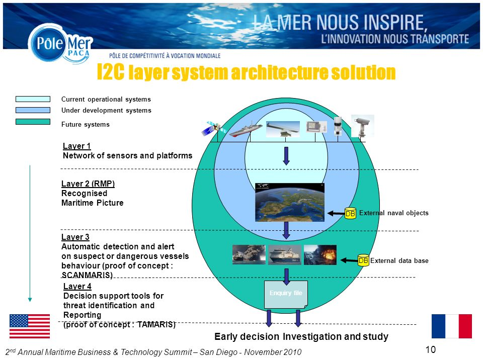 2 nd Annual Maritime Business & Technology Summit – San Diego - November 2010 10 I2C layer system architecture solution Current operational systems Under development systems Future systems Early decisionInvestigation and study Layer 2 (RMP) Recognised Maritime Picture Layer 4 Decision support tools for threat identification and Reporting (proof of concept : TAMARIS) Enquiry file DB External naval objects External data base Layer 1 Network of sensors and platforms Layer 3 Automatic detection and alert on suspect or dangerous vessels behaviour (proof of concept : SCANMARIS)
