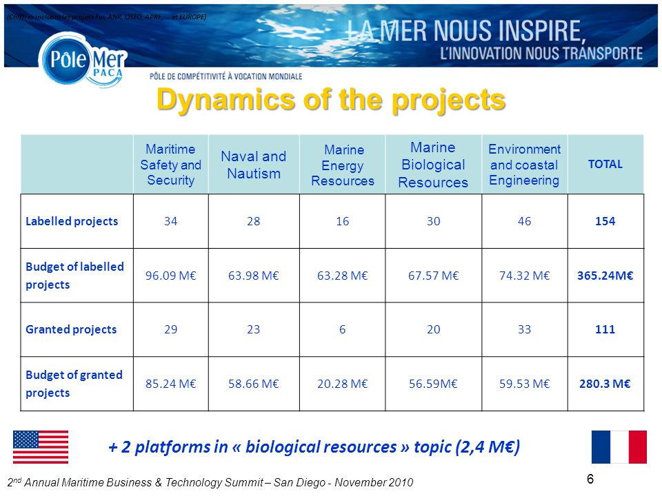2 nd Annual Maritime Business & Technology Summit – San Diego - November 2010 6 Dynamics of the projects Maritime Safety and Security Naval and Nautism Marine Energy Resources Marine Biological Resources Environment and coastal Engineering TOTAL Labelled projects3428163046154 Budget of labelled projects 96.09 M63.98 M63.28 M67.57 M74.32 M365.24M Granted projects292362033111 Budget of granted projects 85.24 M58.66 M20.28 M56.59M59.53 M280.3 M (Chiffres incluant les projets Fui, ANR, OSEO, APRF, … et EUROPE) + 2 platforms in « biological resources » topic (2,4 M)