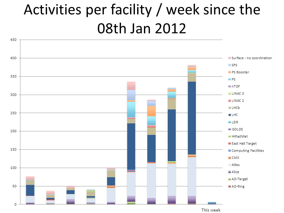 Activities per facility / week since the 08th Jan 2012 This week