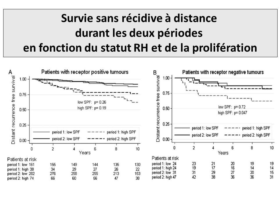 Survie sans récidive à distance durant les deux périodes en fonction du statut RH et de la prolifération