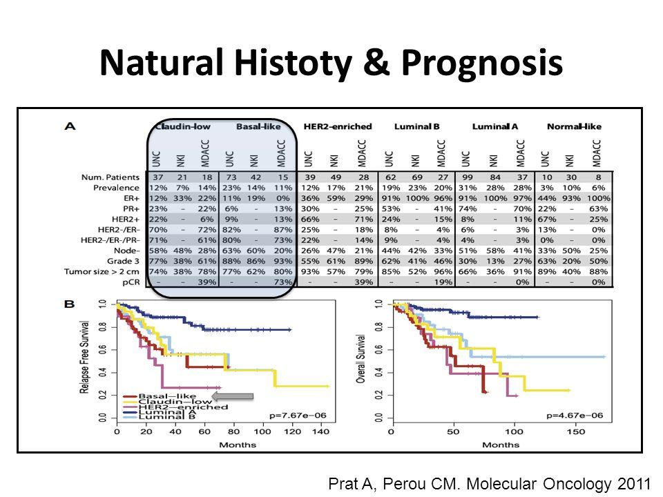 Natural Histoty & Prognosis Prat A, Perou CM. Molecular Oncology 2011