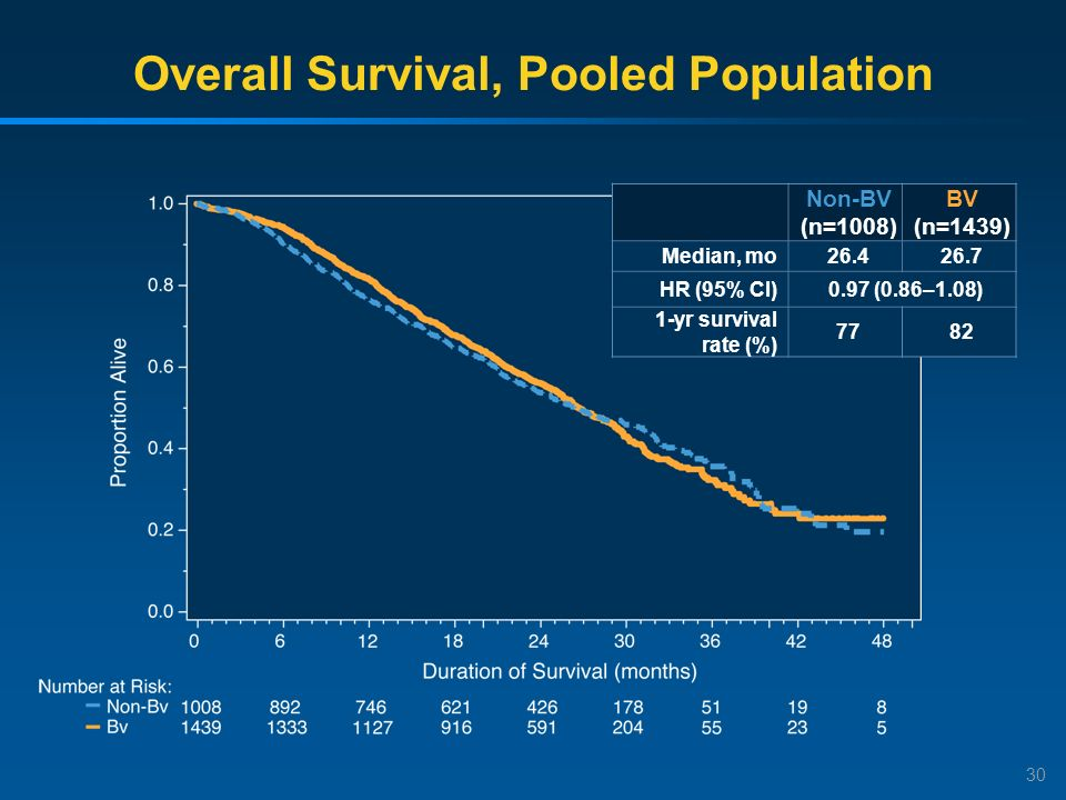 30 Overall Survival, Pooled Population Non-BV (n=1008) BV (n=1439) Median, mo26.426.7 HR (95% CI)0.97 (0.86–1.08) 1-yr survival rate (%) 7782